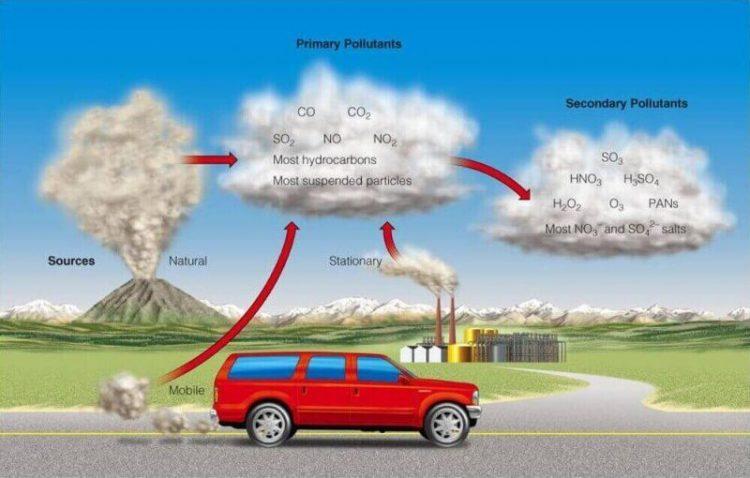 jenis pencemaran udara