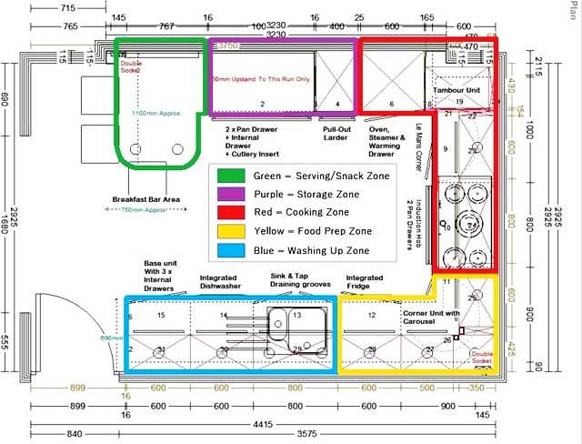 Best Kitchen Work Zone Planning Ideas